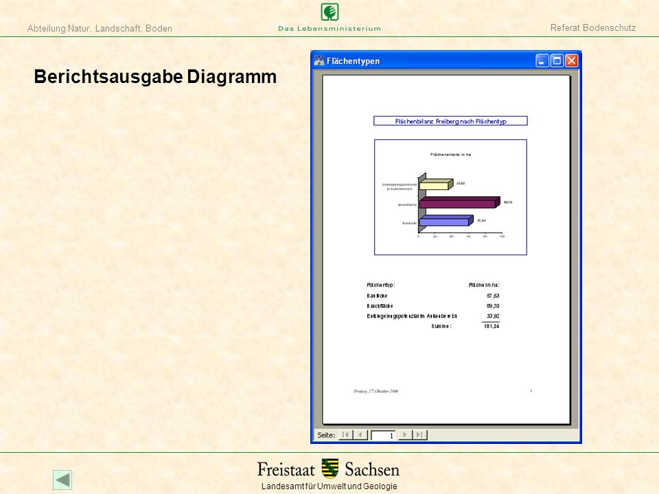 Landesamt für Umwelt und Geologie Abteilung Natur, Landschaft, Boden Referat Bodenschutz Berichtsausgabe Diagramm