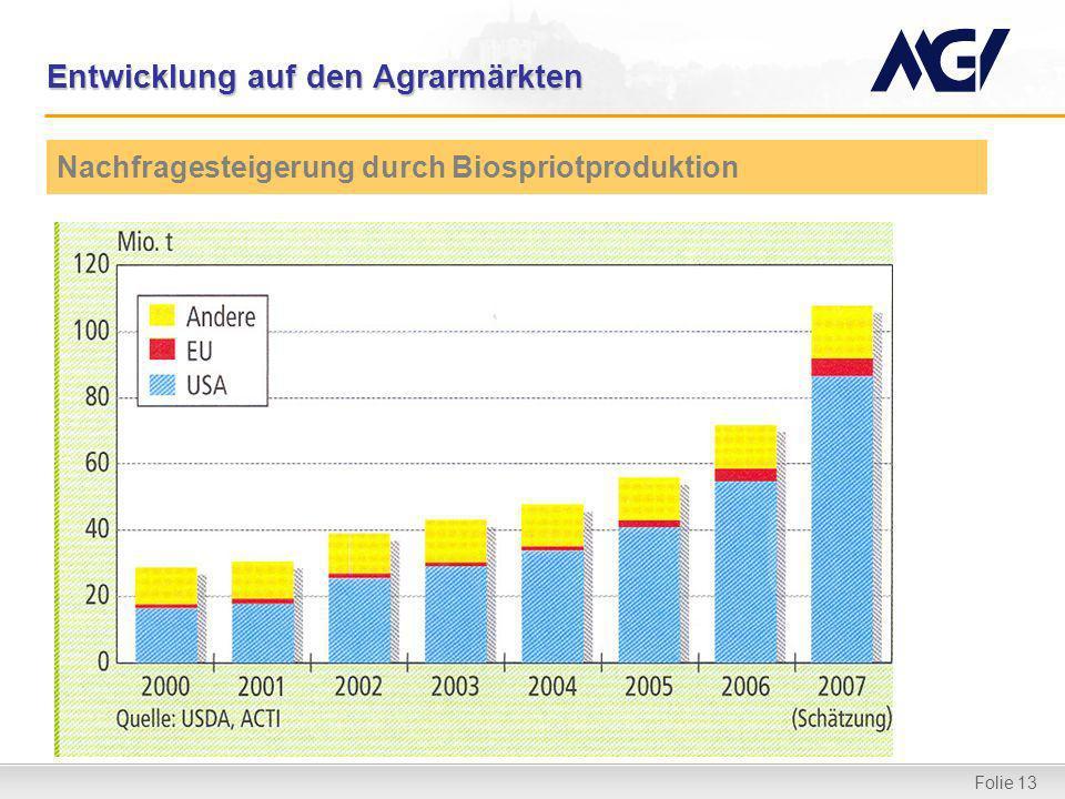 Folie 13 Entwicklung auf den Agrarmärkten Nachfragesteigerung durch Biospriotproduktion