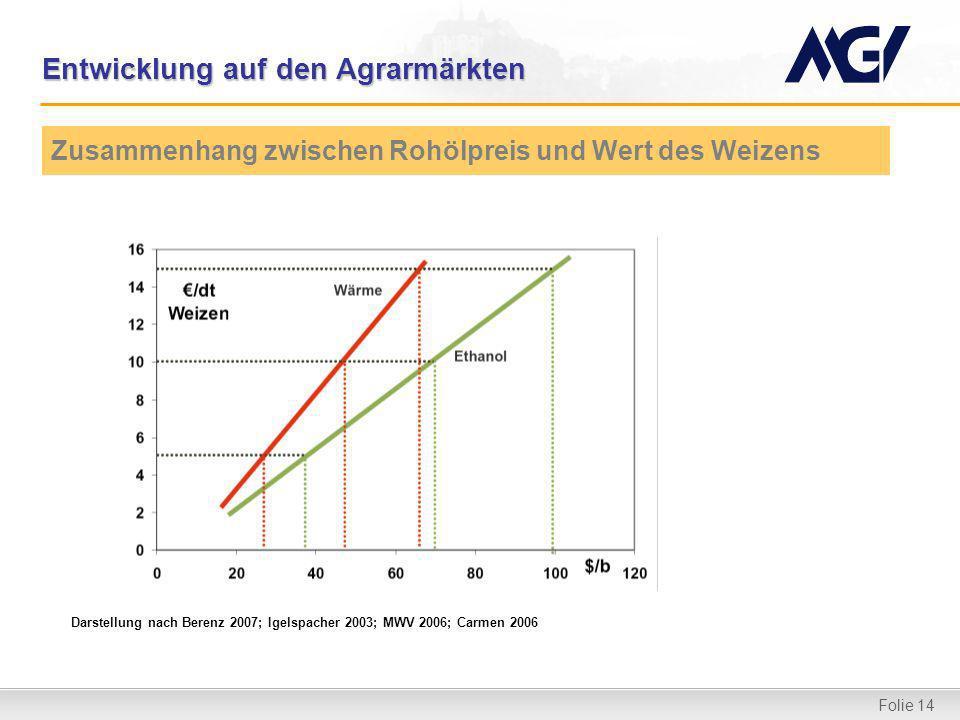 Folie 14 Entwicklung auf den Agrarmärkten Zusammenhang zwischen Rohölpreis und Wert des Weizens Darstellung nach Berenz 2007; Igelspacher 2003; MWV 2006; Carmen 2006