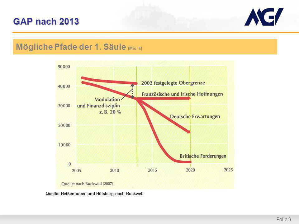 Folie 9 GAP nach 2013 Mögliche Pfade der 1. Säule (Mio. ) Quelle: Heißenhuber und Hülsberg nach Buckwell