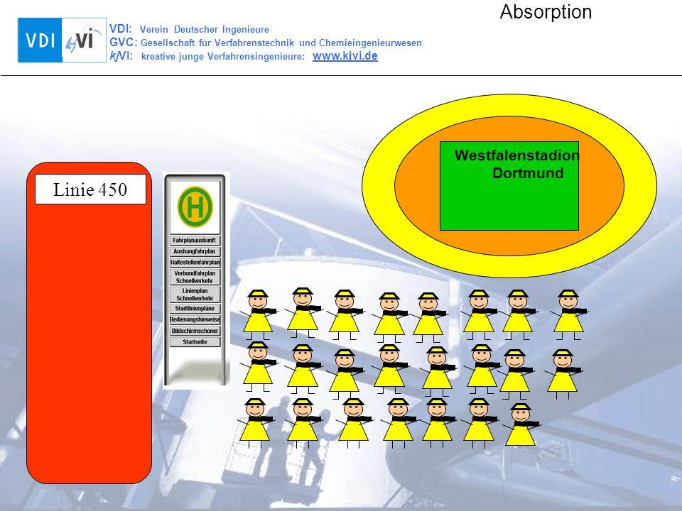 VDI: Verein Deutscher Ingenieure GVC: Gesellschaft für Verfahrenstechnik und Chemieingenieurwesen kjVI: kreative junge Verfahrensingenieure: www.kjvi.de Absorption Westfalenstadion Dortmund Linie 450