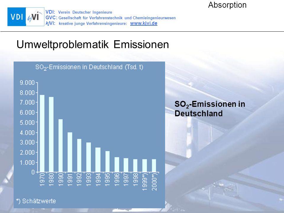VDI: Verein Deutscher Ingenieure GVC: Gesellschaft für Verfahrenstechnik und Chemieingenieurwesen kjVI: kreative junge Verfahrensingenieure: www.kjvi.de Absorption Halt doch mal die Luft rein.