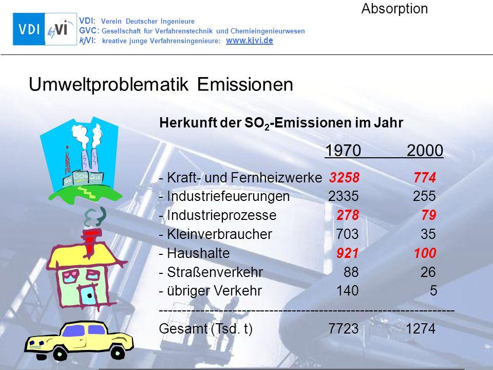 VDI: Verein Deutscher Ingenieure GVC: Gesellschaft für Verfahrenstechnik und Chemieingenieurwesen kjVI: kreative junge Verfahrensingenieure: www.kjvi.de Absorption SO 2 -Emissionen in Deutschland Umweltproblematik Emissionen