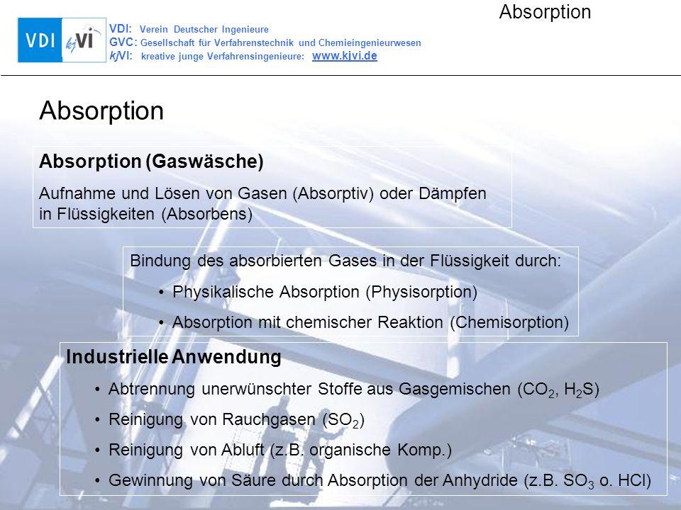 VDI: Verein Deutscher Ingenieure GVC: Gesellschaft für Verfahrenstechnik und Chemieingenieurwesen kjVI: kreative junge Verfahrensingenieure: www.kjvi.de Absorption Absorption (Gaswäsche) Aufnahme und Lösen von Gasen (Absorptiv) oder Dämpfen in Flüssigkeiten (Absorbens) Industrielle Anwendung Abtrennung unerwünschter Stoffe aus Gasgemischen (CO 2, H 2 S) Reinigung von Rauchgasen (SO 2 ) Reinigung von Abluft (z.B.