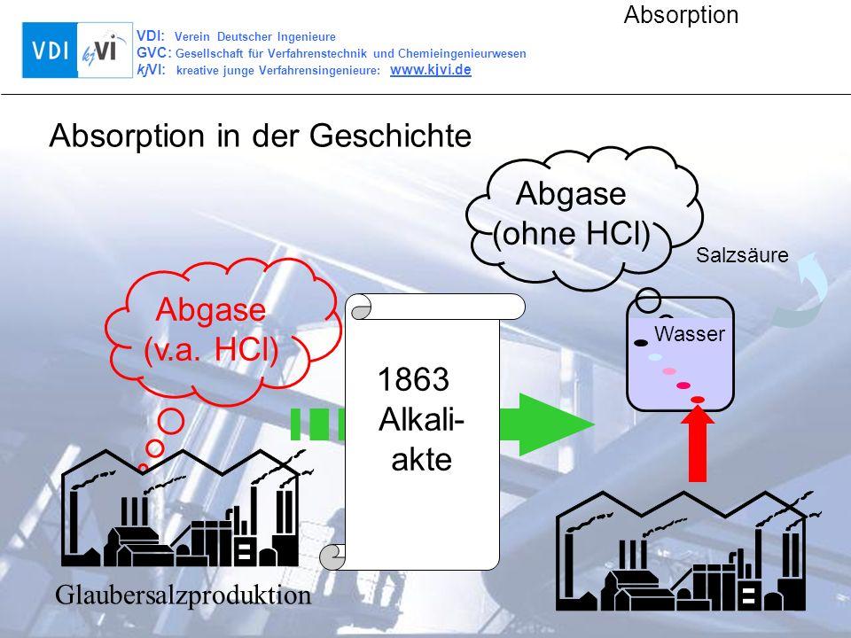 VDI: Verein Deutscher Ingenieure GVC: Gesellschaft für Verfahrenstechnik und Chemieingenieurwesen kjVI: kreative junge Verfahrensingenieure: www.kjvi.de Absorption Oberflächenabsorber - Packungs-, Füllkörperabsorber Rieselfilmabsorber - Rohrabsorber - Plattenabsorber Bodenkolonnen - Glockenböden - Siebböden - Ventilböden Rührbehälterabsorber Absorptionsapparate mit Flüssigkeitszerstäubung Absorbertypen