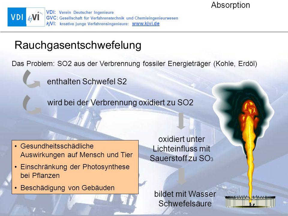 VDI: Verein Deutscher Ingenieure GVC: Gesellschaft für Verfahrenstechnik und Chemieingenieurwesen kjVI: kreative junge Verfahrensingenieure: www.kjvi.de Absorption Glaubersalzproduktion Abgase (v.a.