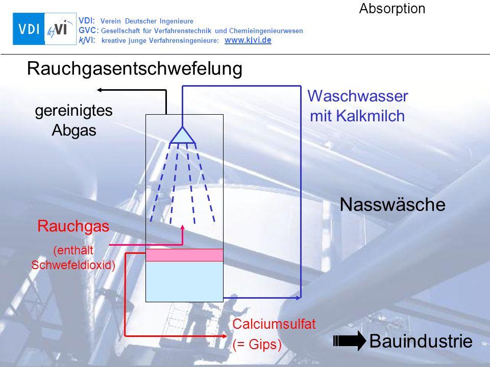 VDI: Verein Deutscher Ingenieure GVC: Gesellschaft für Verfahrenstechnik und Chemieingenieurwesen kjVI: kreative junge Verfahrensingenieure: www.kjvi.de Absorption Das Problem: SO2 aus der Verbrennung fossiler Energieträger (Kohle, Erdöl) enthalten Schwefel S2 wird bei der Verbrennung oxidiert zu SO2 oxidiert unter Lichteinfluss mit Sauerstoff zu SO 3 bildet mit Wasser Schwefelsäure Rauchgasentschwefelung Gesundheitsschädliche Auswirkungen auf Mensch und Tier Einschränkung der Photosynthese bei Pflanzen Beschädigung von Gebäuden
