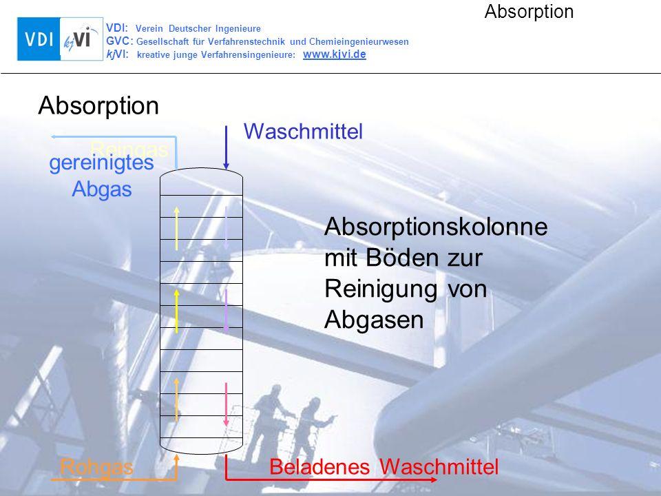VDI: Verein Deutscher Ingenieure GVC: Gesellschaft für Verfahrenstechnik und Chemieingenieurwesen kjVI: kreative junge Verfahrensingenieure: www.kjvi.de Absorption Waschwasser mit Kalkmilch Rauchgas (enthält Schwefeldioxid) Calciumsulfat (= Gips) Bauindustrie Nasswäsche gereinigtes Abgas Rauchgasentschwefelung