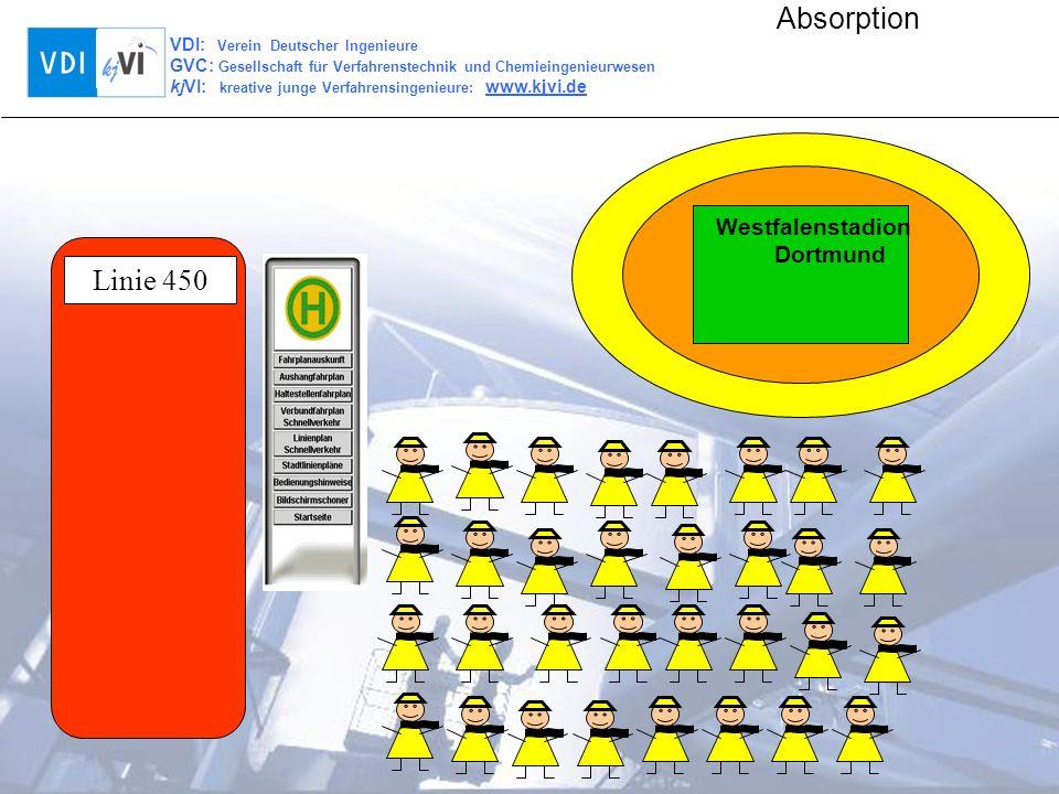 VDI: Verein Deutscher Ingenieure GVC: Gesellschaft für Verfahrenstechnik und Chemieingenieurwesen kjVI: kreative junge Verfahrensingenieure: www.kjvi.de Absorption Beladenes Waschmittel Waschmittel Reingas Rohgas Absorptionskolonne mit Böden zur Reinigung von Abgasen Absorption gereinigtes Abgas