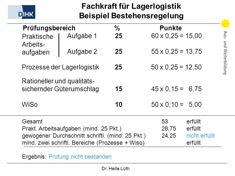Prüfungsbereich % Punkte Aufgabe 1 25 60 x 0,25 = 15,00 Aufgabe 225 55 x 0,25 = 13,75 Prozesse der Lagerlogistik 25 50 x 0,25 = 12,50 Rationeller und qualitäts- sichernder Güterumschlag 15 45 x 0,15 = 6,75 WiSo 10 50 x 0,10 = 5,00 Fachkraft für Lagerlogistik Beispiel Bestehensregelung Gesamt 53 erfüllt Prakt.