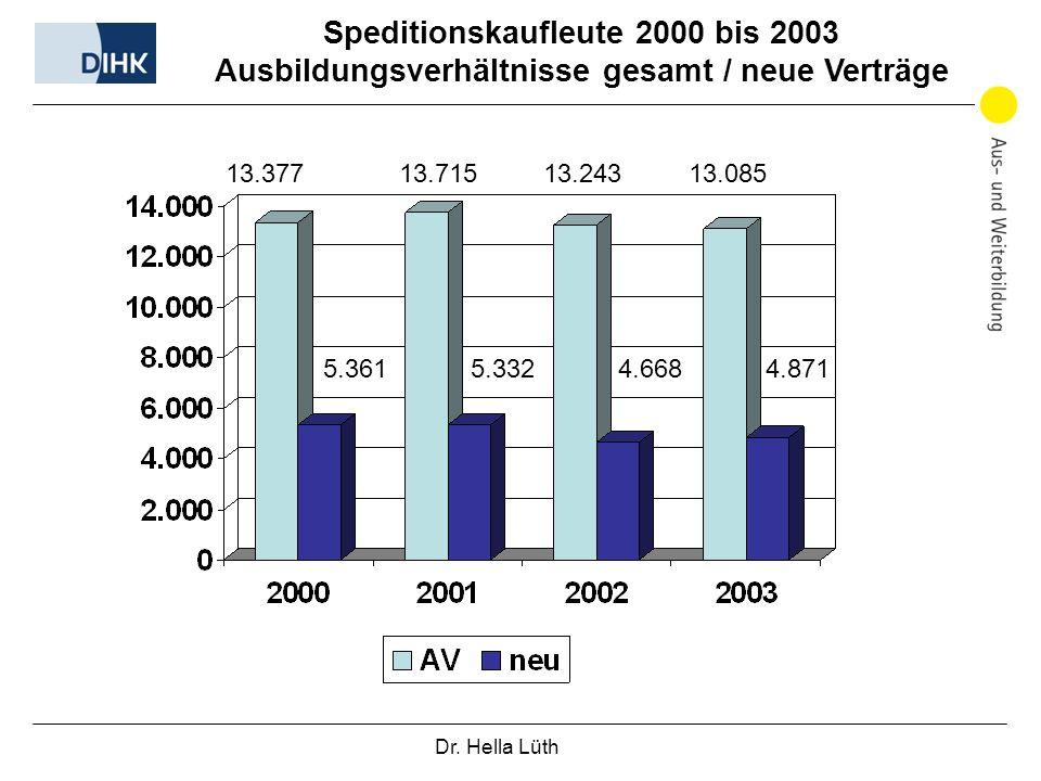 Dr. Hella Lüth 13.377 13.715 13.243 13.085 5.3615.3324.6684.871 Speditionskaufleute 2000 bis 2003 Ausbildungsverhältnisse gesamt / neue Verträge