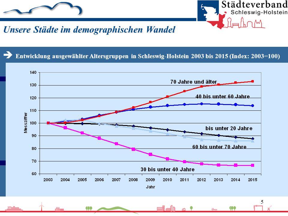 6 Unsere Städte im demographischen Wandel Ungünstige natürliche Bevölkerungsentwicklung, d.h.
