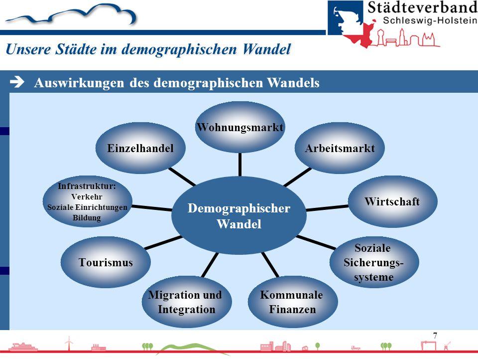 7 Unsere Städte im demographischen Wandel Demographischer Wandel WohnungsmarktArbeitsmarkt Wirtschaft Soziale Sicherungs- systeme Kommunale Finanzen M