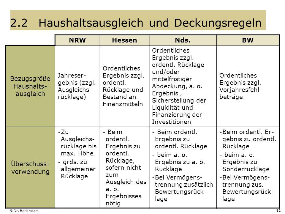 © Dr. Berit Adam 11 2.2Haushaltsausgleich und Deckungsregeln NRWHessenNds.BW Bezugsgröße Haushalts- ausgleich Jahreser- gebnis (zzgl. Ausgleichs- rück