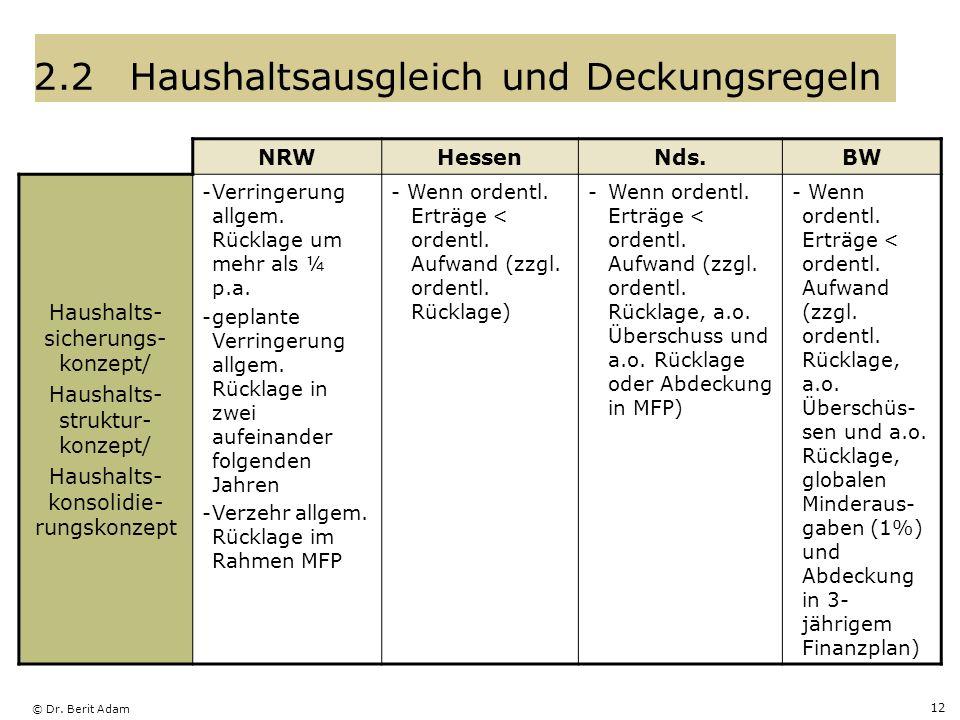 © Dr. Berit Adam 12 2.2Haushaltsausgleich und Deckungsregeln NRWHessenNds.BW Haushalts- sicherungs- konzept/ Haushalts- struktur- konzept/ Haushalts-