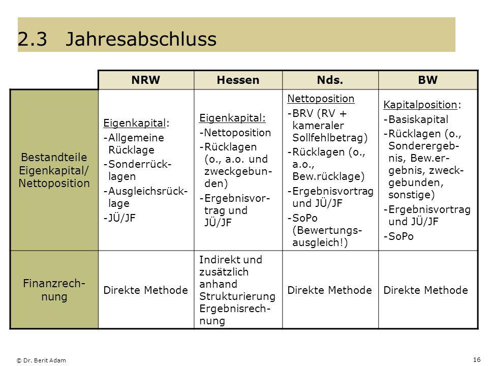 © Dr. Berit Adam 16 2.3Jahresabschluss NRWHessenNds.BW Bestandteile Eigenkapital/ Nettoposition Eigenkapital: -Allgemeine Rücklage -Sonderrück- lagen