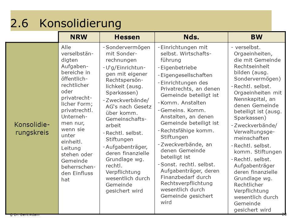 © Dr. Berit Adam 28 2.6Konsolidierung NRWHessenNds.BW Konsolidie- rungskreis Alle verselbstän- digten Aufgaben- bereiche in öffentlich- rechtlicher od