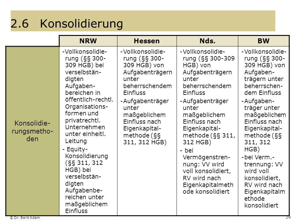 © Dr. Berit Adam 29 2.6Konsolidierung NRWHessenNds.BW Konsolidie- rungsmetho- den -Vollkonsolidie- rung (§§ 300- 309 HGB) bei verselbstän- digten Aufg