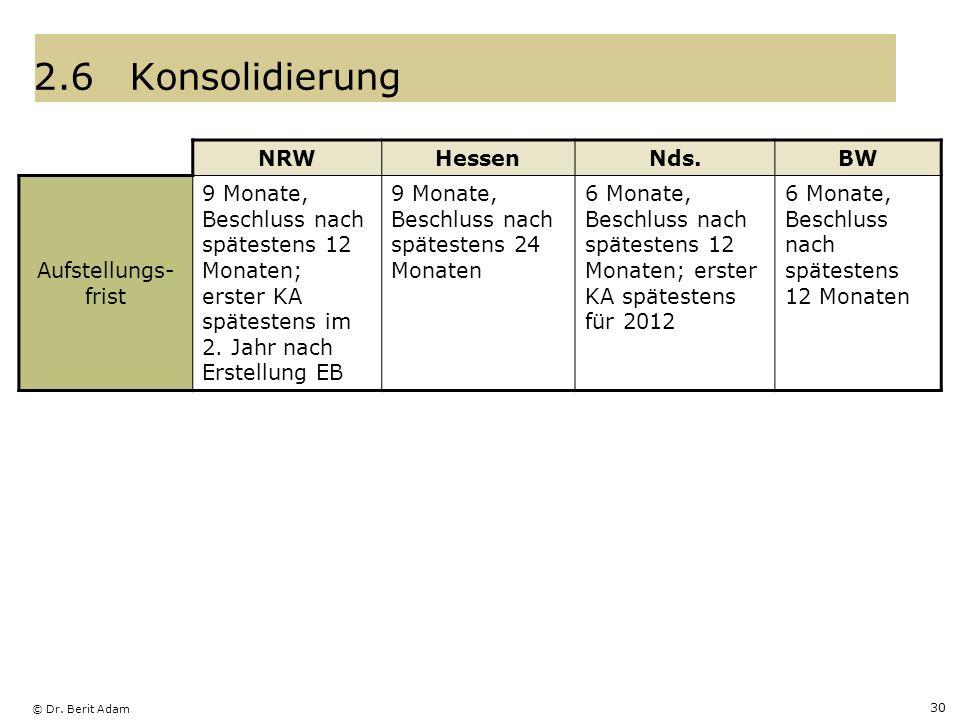 © Dr. Berit Adam 30 2.6Konsolidierung NRWHessenNds.BW Aufstellungs- frist 9 Monate, Beschluss nach spätestens 12 Monaten; erster KA spätestens im 2. J