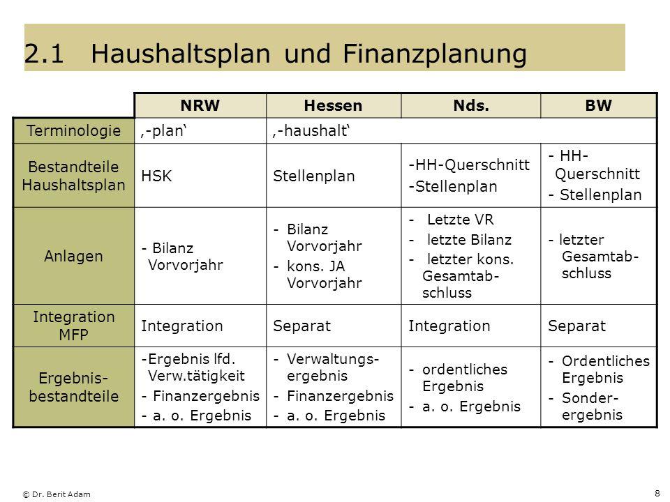 © Dr. Berit Adam 8 2.1Haushaltsplan und Finanzplanung NRWHessenNds.BW Terminologie-plan-haushalt Bestandteile Haushaltsplan HSKStellenplan -HH-Quersch