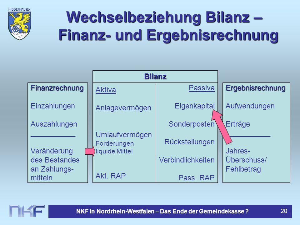 HIDDENHAUSEN NKF in Nordrhein-Westfalen – Das Ende der Gemeindekasse ? 20 Wechselbeziehung Bilanz – Finanz- und Ergebnisrechnung Finanzrechnung Einzah