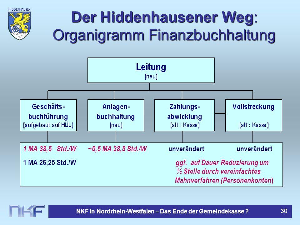 HIDDENHAUSEN NKF in Nordrhein-Westfalen – Das Ende der Gemeindekasse ? 30 Der Hiddenhausener Weg: Organigramm Finanzbuchhaltung 1 MA 38,5 Std./W ~ 0,5