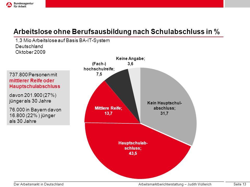 Seite 13 Der Arbeitsmarkt in Deutschland Arbeitsmarktberichterstattung – Judith Wüllerich Arbeitslose ohne Berufsausbildung nach Schulabschluss in % 1