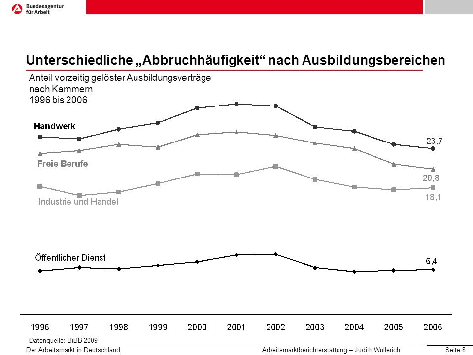 Seite 8 Der Arbeitsmarkt in Deutschland Arbeitsmarktberichterstattung – Judith Wüllerich Unterschiedliche Abbruchhäufigkeit nach Ausbildungsbereichen