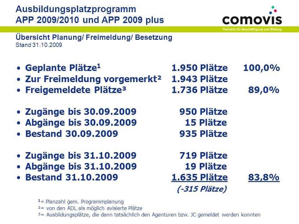 Ausbildungsplatzprogramm APP 2009/2010 und APP 2009 plus TOP 10 der Ausbildungsberufe Stand 31.12.2009 RAVGesamtweiblichmännlichausl.
