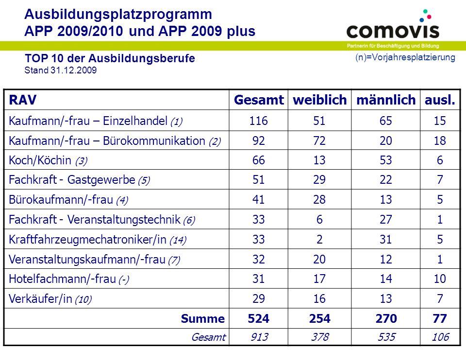 Ausbildungsplatzprogramm APP 2009/2010 und APP 2009 plus TOP 10 der Ausbildungsberufe Stand 31.12.2009 RAVGesamtweiblichmännlichausl. Kaufmann/-frau –