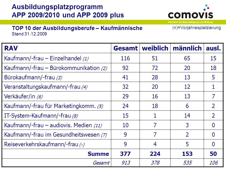 Ausbildungsplatzprogramm APP 2009/2010 und APP 2009 plus TOP 10 der Ausbildungsberufe – Gewerblich-technische Stand 31.12.2009 RAVGesamtweiblichmännlichausl.