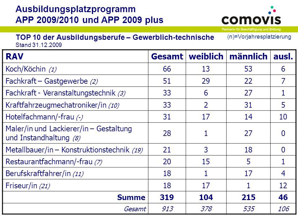 Ausbildungsplatzprogramm APP 2009/2010 und APP 2009 plus TOP 10 der Ausbildungsberufe mit den höchsten Frauenanteilen Stand 31.12.2009 RAV Anteil in % weib- lich männ- lich ausl.Gesamt Friseur/in94,441711218 Kaufmann/-frau - Bürokommunikation78,2672201892 Kaufmann/-frau für Marketingkommunikation 75,00186224 Restaurantfachmann/-frau75,00155120 Kaufmann/-frau – audiovis.