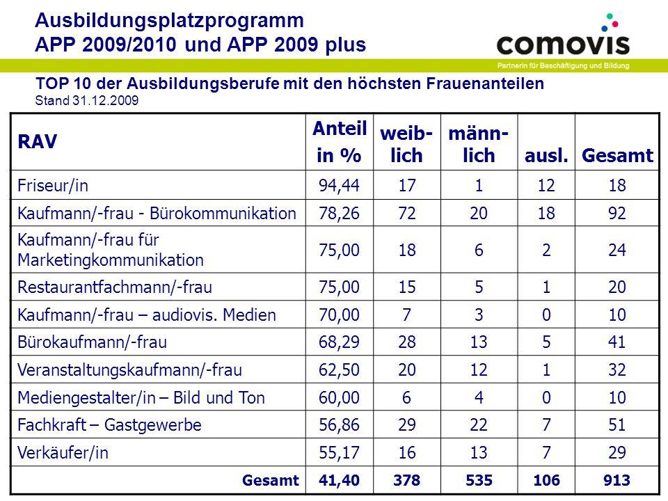 Ausbildungsplatzprogramm APP 2009/2010 und APP 2009 plus Betriebe und Plätze nach Bezirken Stand 31.12.2009 RAVBetriebePlätze Charlottenburg-Wilmersdorf8799 (10,8 %) Friedrichshain-Kreuzberg8793 (10,2 %) Lichtenberg4348 (5,3 %) Marzahn-Hellersdorf6376 (8,3 %) Mitte143146 (16,0 %) Neukölln4753 (5,8 %) Pankow101102 (11,2 %) Reinickendorf3236 (3,9 %) Spandau2932 (3,5 %) Steglitz-Zehlendorf3640 (4,4 %) Tempelhof-Schöneberg5864 (7,0 %) Treptow-Köpenick8289 (9,8 %) ohne Angabe des Bezirks3835 (3,8 %) Gesamtsumme846913