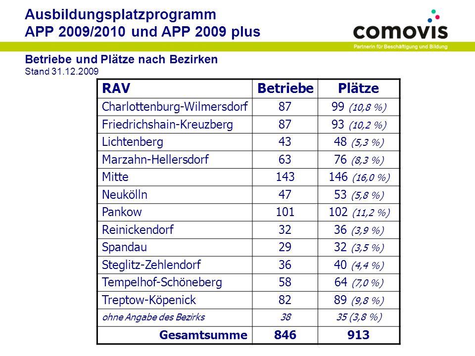 Ausbildungsplatzprogramm APP 2009/2010 und APP 2009 plus Altersstruktur Stand 31.12.2009 Gesamt<1818 bis 1920 bis 2122 bis 2324 bis 25>25 RAV 913 188 (20,6%) 303 (33,2%) 240 (26,3%) 130 (14,2%) 50 (5,5%) 2 (0,2%) Geschlecht Stand 31.12.2009 Gesamtweiblichmännlich RAV 913 378 (41,4%) 535 (58,6%) Nationalität Stand 31.12.2009 Gesamt Deutsch- land EU- Mitglieds- länder anderes Europa Länder außerhalb Europas RAV 913 807 (88,4%) 70 (7,6%) 27 (3,0%) 9 (1,0%)