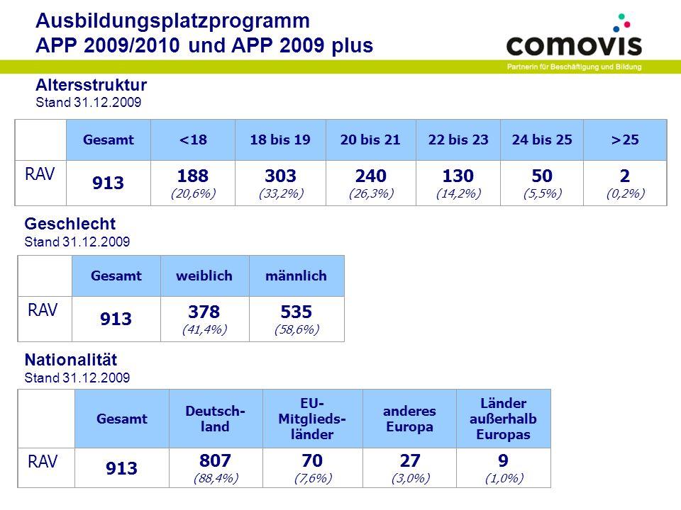 Ausbildungsplatzprogramm APP 2009/2010 und APP 2009 plus Altersstruktur Stand 31.12.2009 Gesamt<1818 bis 1920 bis 2122 bis 2324 bis 25>25 RAV 913 188