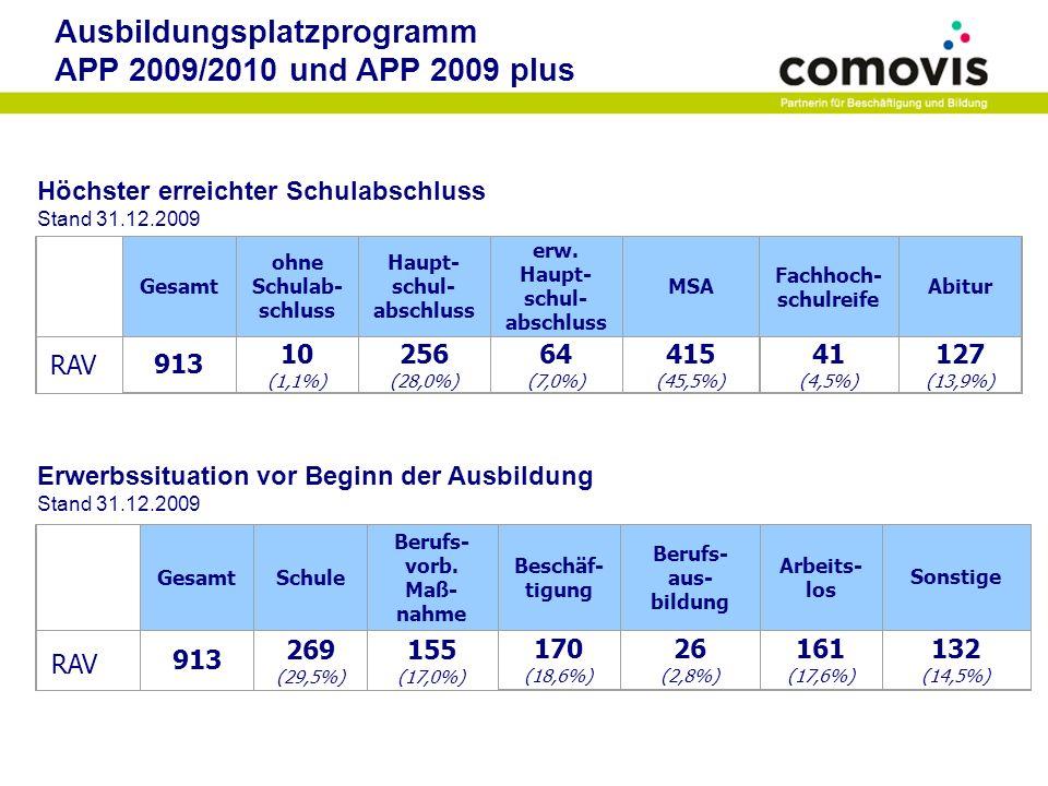 Ausbildungsplatzprogramm APP 2009/2010 und APP 2009 plus Höchster erreichter Schulabschluss Stand 31.12.2009 Erwerbssituation vor Beginn der Ausbildun