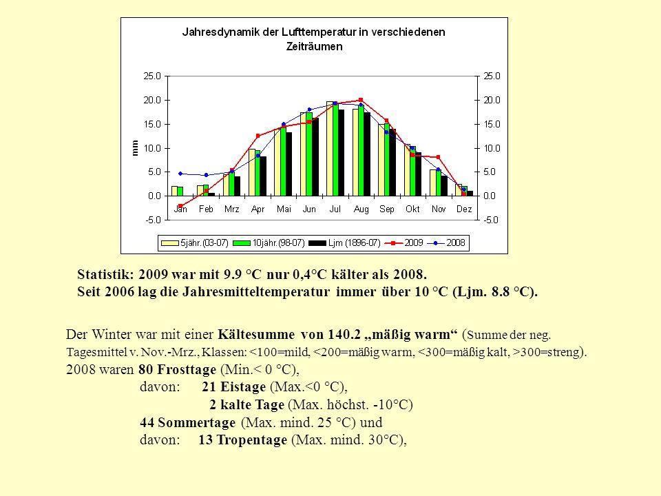 Der Winter war mit einer Kältesumme von 140.2 mäßig warm ( Summe der neg. Tagesmittel v. Nov.-Mrz., Klassen: 300=streng ). 2008 waren 80 Frosttage (Mi