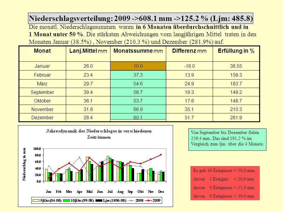 Niederschlagsverteilung: 2009 ->608.1 mm ->125.2 % (Ljm: 485.8) Die monatl. Niederschlagssummen waren in 6 Monaten überdurchschnittlich und in 1 Monat