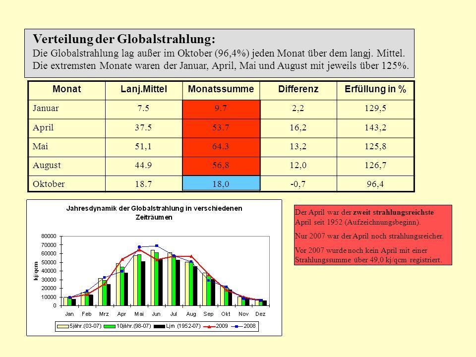 Verteilung der Globalstrahlung: Die Globalstrahlung lag außer im Oktober (96,4%) jeden Monat über dem langj. Mittel. Die extremsten Monate waren der J