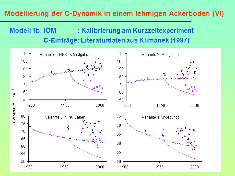 Modellierung der C-Dynamik in einem lehmigen Ackerboden (VI) Modell 1b: IOM : Kalibrierung am Kurzzeitexperiment C-Einträge: Literaturdaten aus Kliman