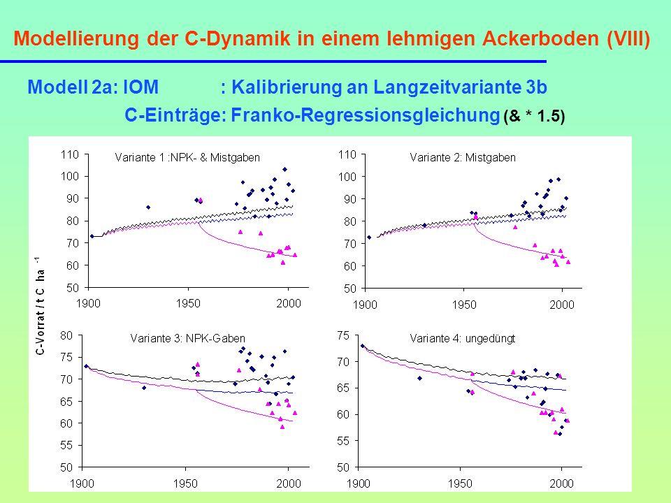 Modellierung der C-Dynamik in einem lehmigen Ackerboden (VIII) Modell 2a: IOM : Kalibrierung an Langzeitvariante 3b C-Einträge: Franko-Regressionsglei