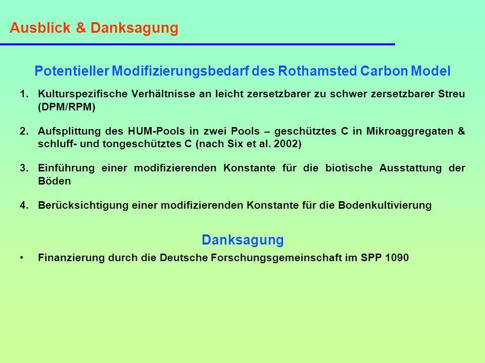 Ausblick & Danksagung Potentieller Modifizierungsbedarf des Rothamsted Carbon Model 1.Kulturspezifische Verhältnisse an leicht zersetzbarer zu schwer