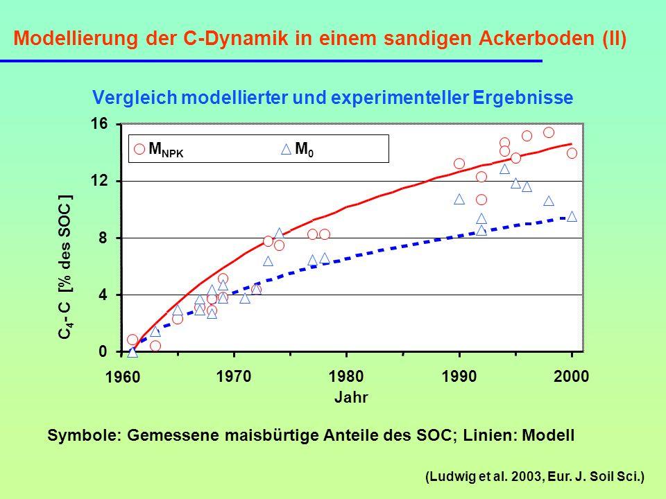 Modellierung der C-Dynamik in einem sandigen Ackerboden (II) Vergleich modellierter und experimenteller Ergebnisse (Ludwig et al. 2003, Eur. J. Soil S