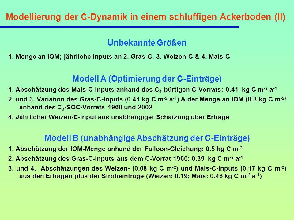 Modellierung der C-Dynamik in einem schluffigen Ackerboden (II) Unbekannte Größen 1. Menge an IOM; jährliche Inputs an 2. Gras-C, 3. Weizen-C & 4. Mai