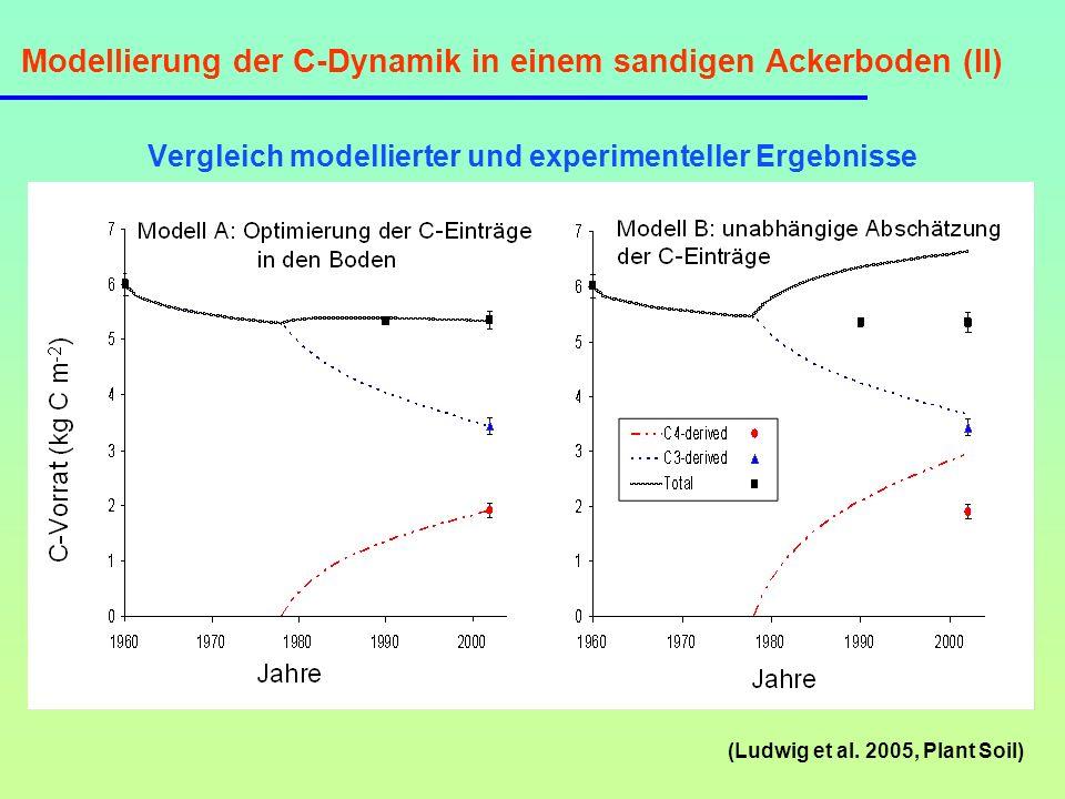 Modellierung der C-Dynamik in einem sandigen Ackerboden (II) Vergleich modellierter und experimenteller Ergebnisse (Ludwig et al. 2005, Plant Soil)