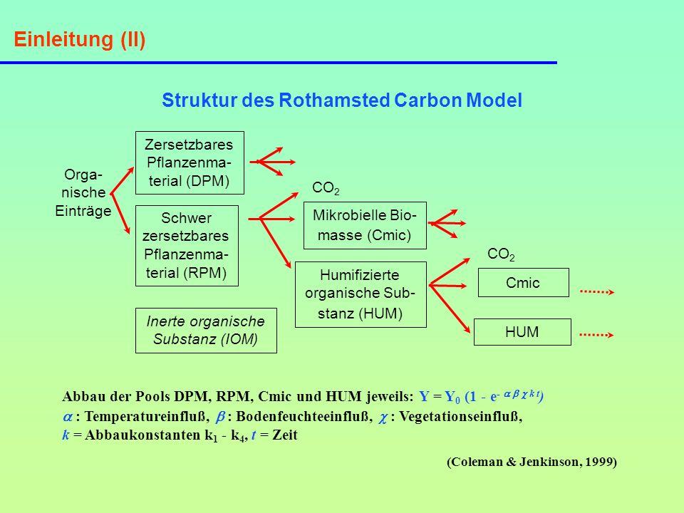 Einleitung (III) Eingabedaten des Rothamsted Carbon Model Leicht zu ermittelnde Werte – Klimadaten, Bodenbedeckung, Tongehalt und Bodentiefe – C-Input über Mist und/oder zurückgelassenes Stroh Unbekannte oder unsichere Werte – unterirdischer C-Input – Menge an inerter organischer Substanz (IOM)