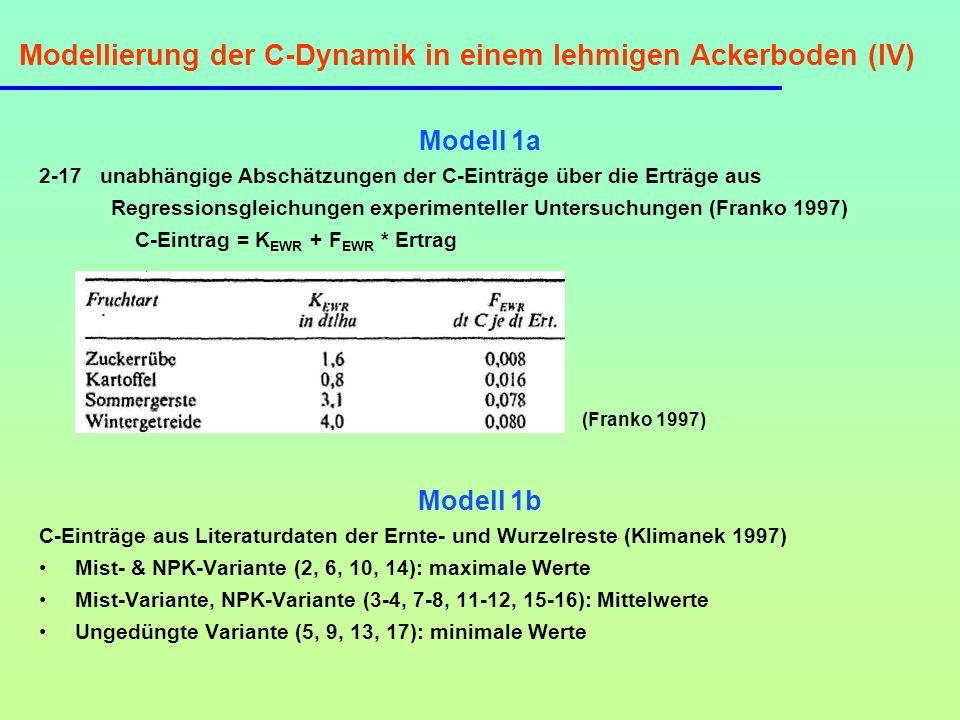 Modellierung der C-Dynamik in einem schluffigen Ackerboden (I) Standort: Rotthalmünster Weizen-Monokultur seit 1969 (W NPK ), 1979 Einrichtung einer Mais- Monokultur (M NPK ) Bodentyp: Pseudogley-Parabraunerde, Textur: 11% Sand, 72% Schluff, 17% Ton SOC-Vorräte im Ap-Horizont: M NPK : 5.36 kg C m -2, maisbürtiger Anteil: 35.1 % W NPK : 5.38 kg C m -2