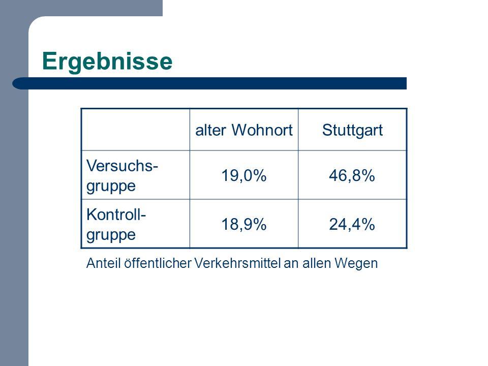 Ergebnisse alter WohnortStuttgart Versuchs- gruppe 19,0%46,8% Kontroll- gruppe 18,9%24,4% Anteil öffentlicher Verkehrsmittel an allen Wegen