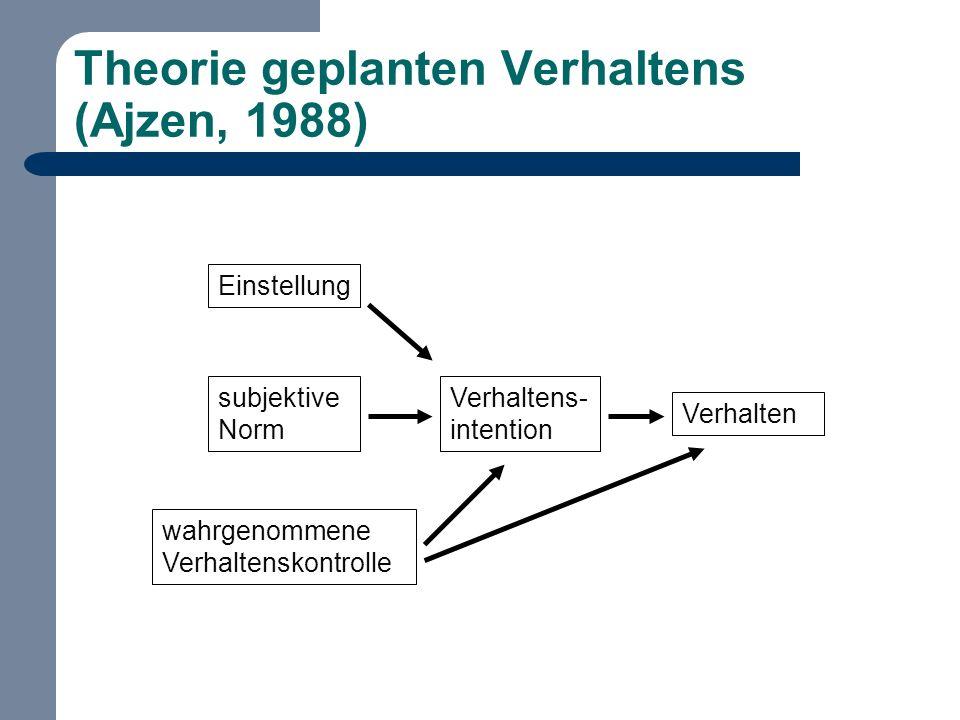 Theorie geplanten Verhaltens (Ajzen, 1988) subjektive Norm wahrgenommene Verhaltenskontrolle Einstellung Verhalten Verhaltens- intention