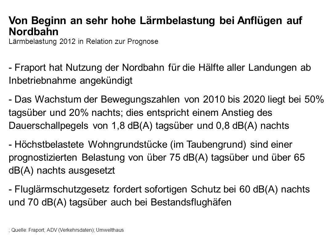 Von Beginn an sehr hohe Lärmbelastung bei Anflügen auf Nordbahn Lärmbelastung 2012 in Relation zur Prognose - Fraport hat Nutzung der Nordbahn für die